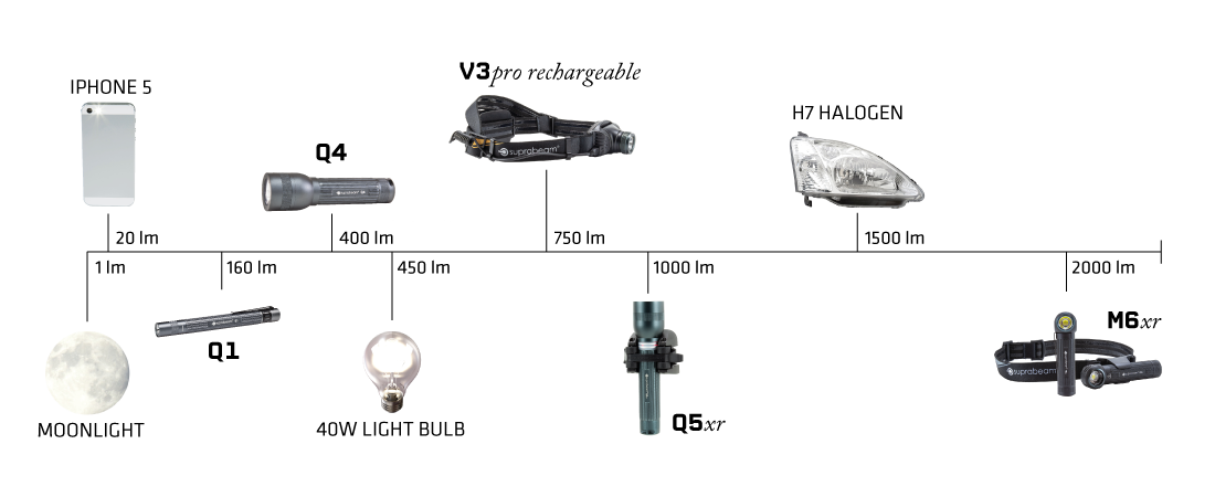 Lumens compared to known objects