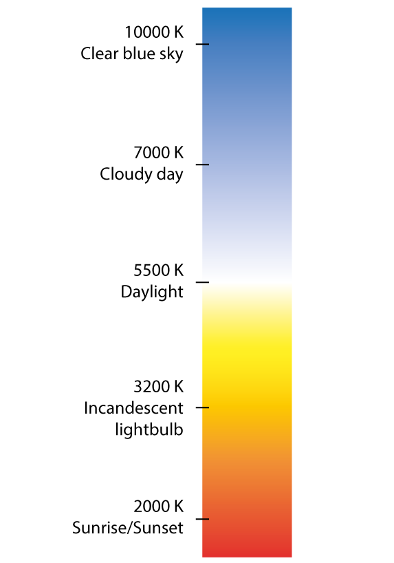 kelvin colour temperature scale