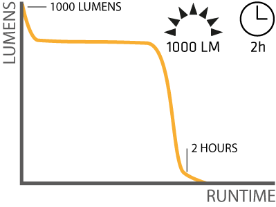 Competitor lightcurve example
